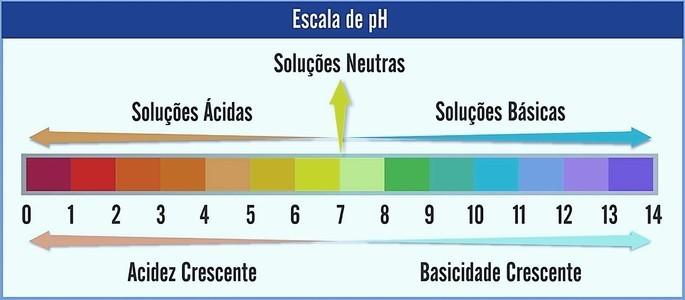 O que é pH? - Toda Matéria