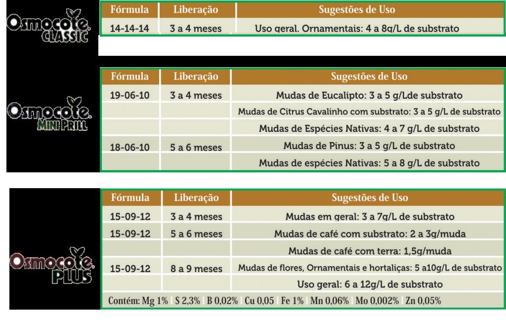 Imagem da tabela de formulações do OSMOCOTE