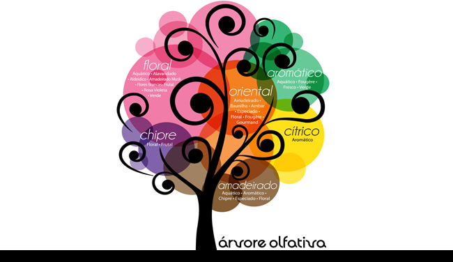 arvore olfativa by new york perfumes