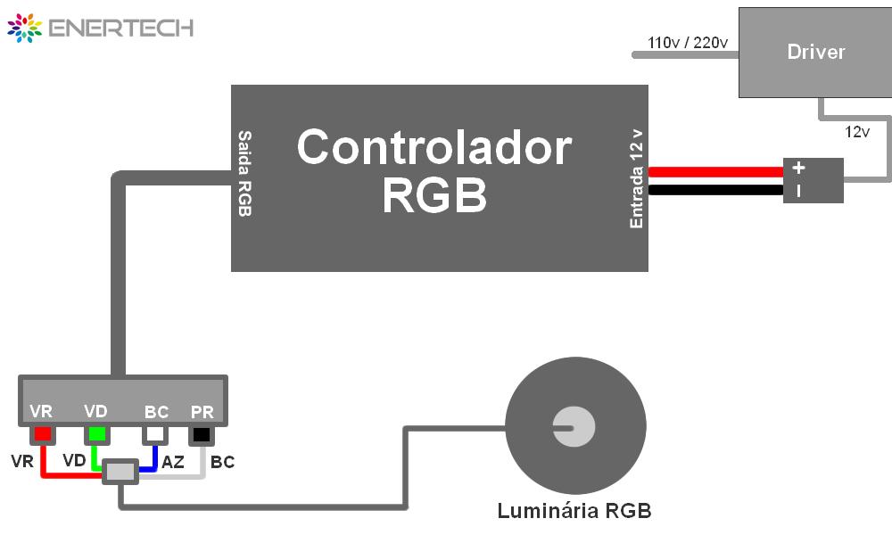 Ligação Fios Controlador/Luminárias