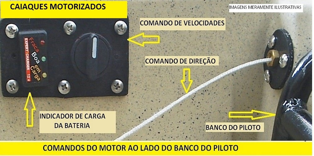 COMANDOS AO LADO DO BANCO