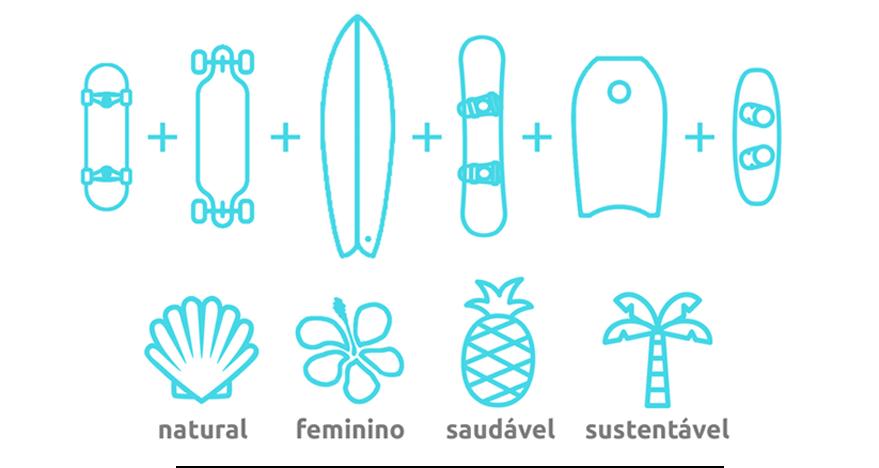 Imagem com todas as pranchas usadas nos sports, skate, longboard, surf, kite surf, sky e bodyboard. Junto com os principior de ser: Natural, feminino, saudável e sustentável.