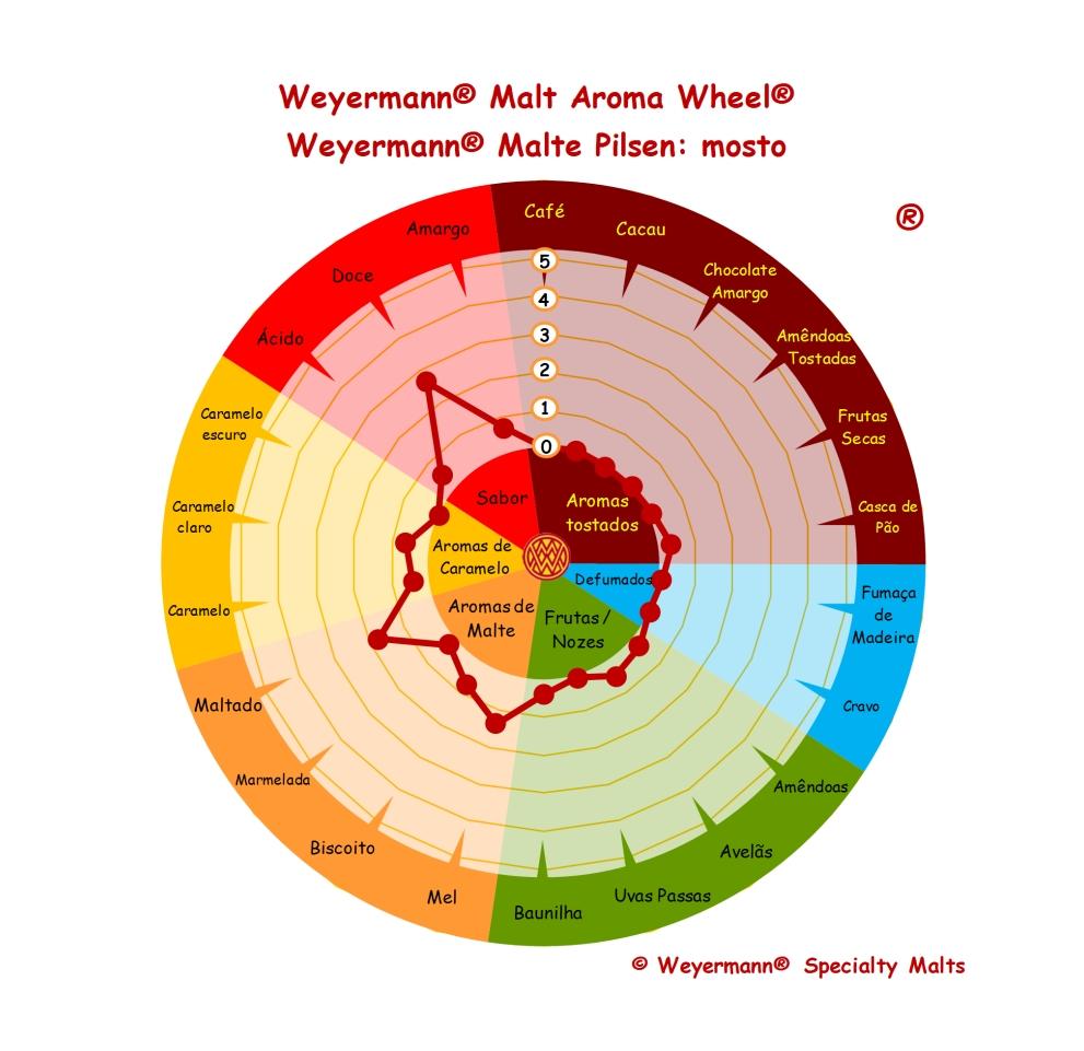 tabela malte pilsen weyermann