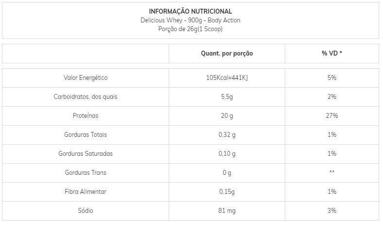 Tabela Nutricional Delicious Whey