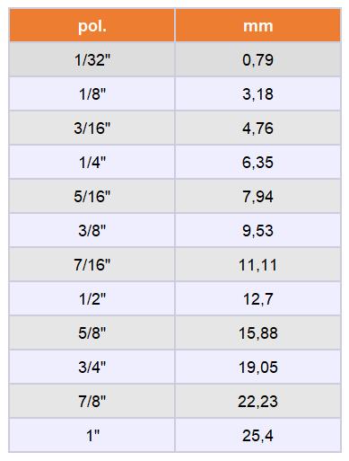 Tabela Principais Medidas