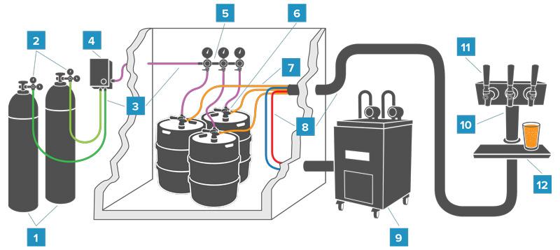 Sistema de Chopp - Getel Equipamentos