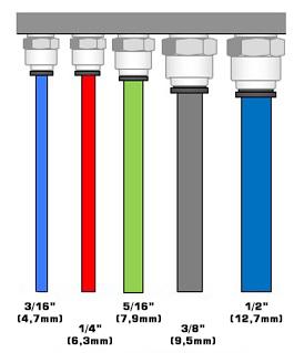 Medidas tubos chopp