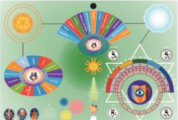 1.4. TRÊS Cursos: 2 Mesas Radiônicas: 1 Curso de Mesa Radiônica Espiritual Quântica + 1 Curso de Mesa para Apometria + 1 Curso de Radiestesia Completo