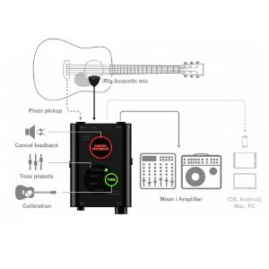 Interface iRig Acoustic Stage