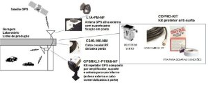 Repetidor GPS