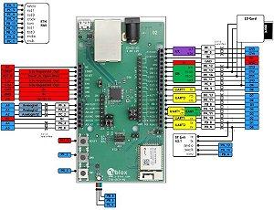 Kit de desenvolvimento WiFi e Bluetooth para ODIN-W262 - EVK-ODIN-W2