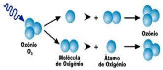 Curso Ozonioterapia geral completo em Agosto em Bonsucesso