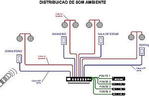 Projetos de Som Ambiente - Multiroom