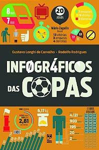 Infográficos das copas