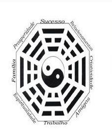 Curso Básico de Feng Shui para Iniciantes.