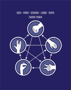 Quadro de Metal 26x19 The Big Bang Theory - Rock Paper Scissors Lizard Spock