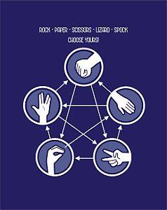 Quadro de Metal 26x19 The Big Bang Theory - Rock Paper Scissors Lizard Spock
