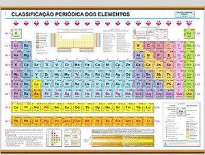 Mapa Tabela Periódica