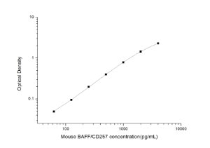 Mouse BAFF/CD257(B-cell Activating Factor) ELISA Kit