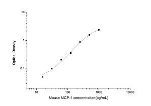 Mouse MCP-1(Monocyte Chemotactic Protein 1) ELISA Kit