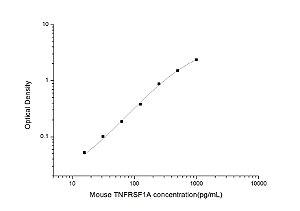Mouse TNFRSF1A(Tumor Necrosis Factor Receptor Superfamily, Member 1A) ELISA Kit