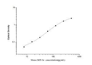 Mouse MIP-3α(Macrophage Inflammatory Protein 3 Alpha) ELISA Kit