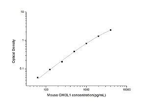 Mouse CHI3L1(Chitinase 3-like 1) ELISA Kit