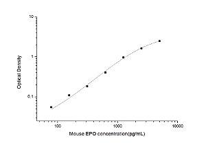 Mouse EPO(Erythropoietin) ELISA Kit