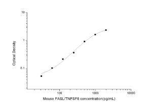 Mouse FASL/TNFSF6(Factor Related Apoptosis Ligand) ELISA Kit