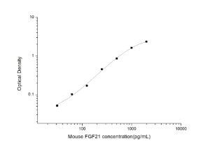 Mouse FGF21(Fibroblast Growth Factor 21) ELISA Kit