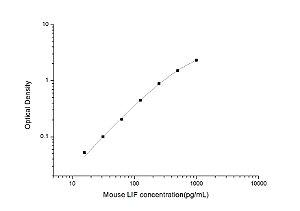 Mouse LIF(Leukemia Inhibitory Factor) ELISA Kit