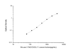 Mouse I-TAC/CXCL11(Interferon Inducible T-Cell Alpha Chemoattractant) ELISA Kit