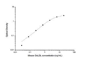 Mouse OxLDL(Oxidized Low Density Lipoprotein) ELISA Kit