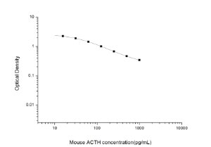 Mouse ACTH(Adrencocorticotropic Hormone) ELISA Kit