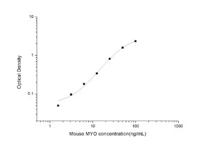 Mouse MYO(Myoglobin) ELISA Kit