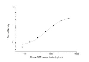 Mouse NSE(Neuron Specific Enolase) ELISA Kit