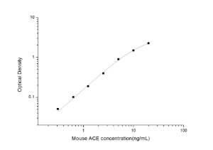 Mouse ACE(Angiotensin Ⅰ Converting Enzyme) ELISA Kit
