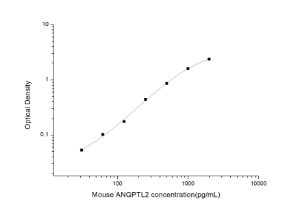 Mouse ANGPTL2(Angiopoietin Like Protein 2) ELISA Kit