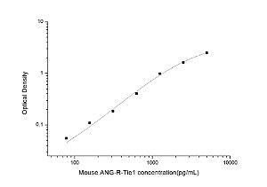 Mouse ANG-R-Tie1(Angiopoietin Receptor Tie1) ELISA Kit