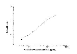 Mouse CDKN2A(Cyclin Dependent Kinase Inhibitor 2A) ELISA Kit