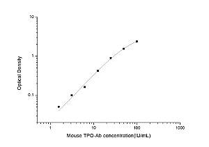 Mouse TPO-Ab(anti-Thyroid Peroxidase) ELISA Kit