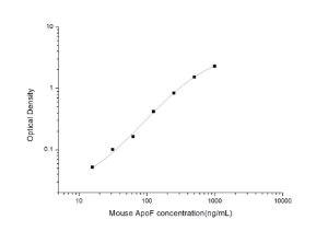Mouse ApoF(Apolipoprotein F) ELISA Kit