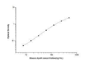 Mouse ApoH(Apolipoprotein H) ELISA Kit