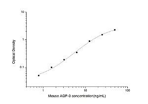 Mouse AQP-0(Aquaporin 0) ELISA Kit