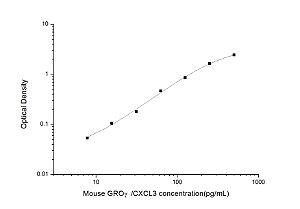 Mouse GROγ/CXCL3(Growth Regulated Oncogene Gamma) ELISA Kit