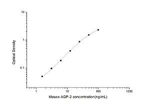 Mouse AQP-2(Aquaporin 2) ELISA Kit