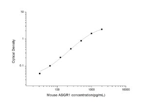 Mouse ASGR1(Asialoglycoprotein Receptor 1) ELISA Kit