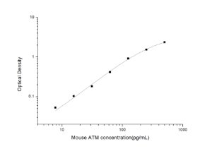 Mouse ATM(Ataxia Telangiectasia Mutated) ELISA Kit