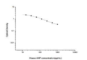 Mouse ANP(Atrial Natriuretic Peptide) ELISA Kit