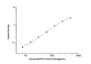Mouse BAFFR(B-Cell Activation Factor Receptor) ELISA Kit
